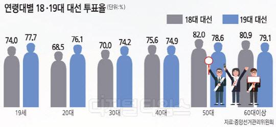 [알아봅시다] OECD 중 한국만 선거연령 19세… 18세로 못 낮추는 이유